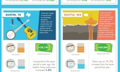 Healthiest Real Estate Markets