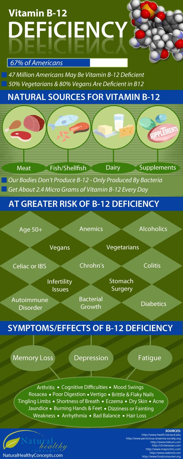 vitamin b12 deficiency from daily infographic