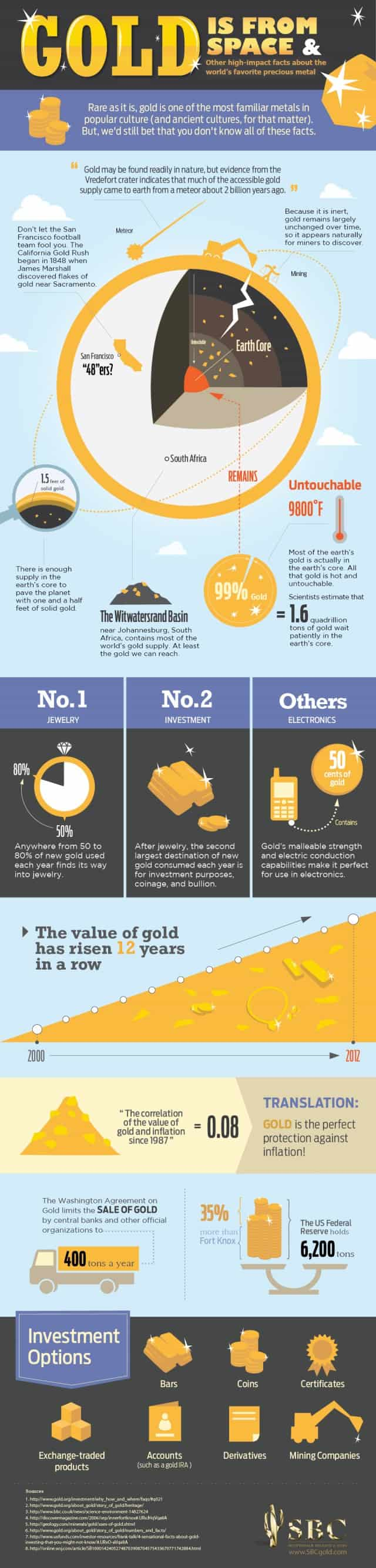 Gold is From Space & Other Facts