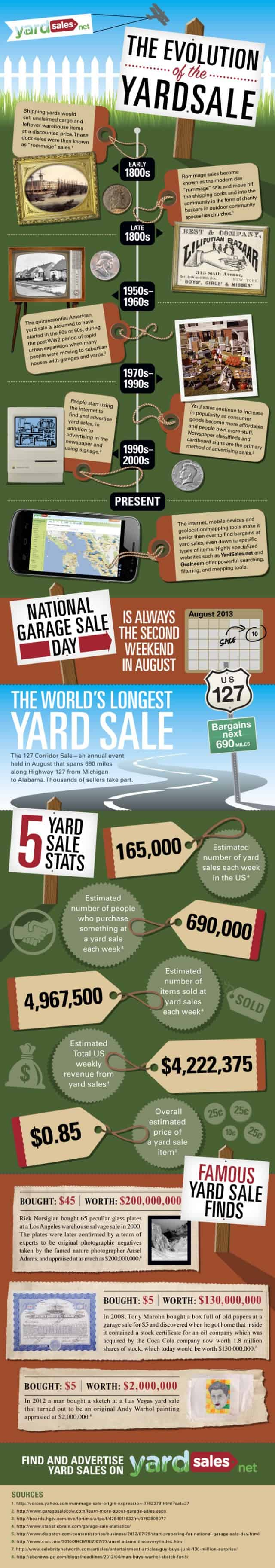 Evolution of the Yard Sale Infographic