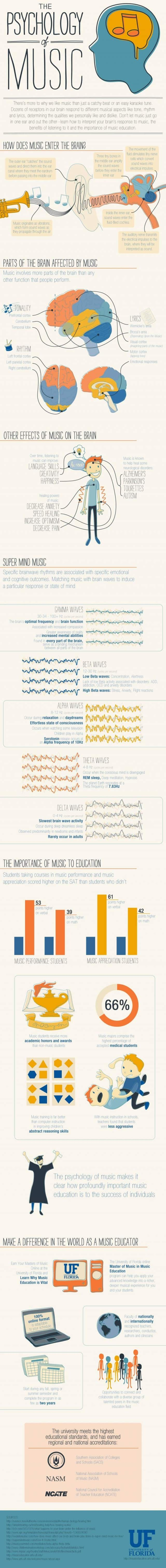 Psychology of Music Infographic