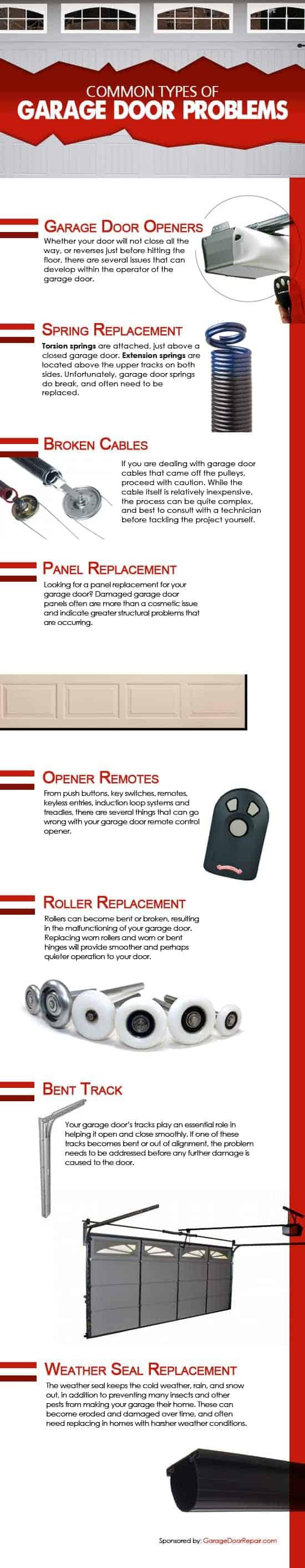 Common Types of Garage Door Problems Infographic