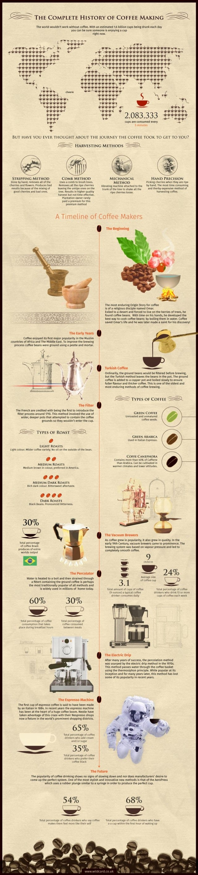 Complete History Of Coffee Infographic