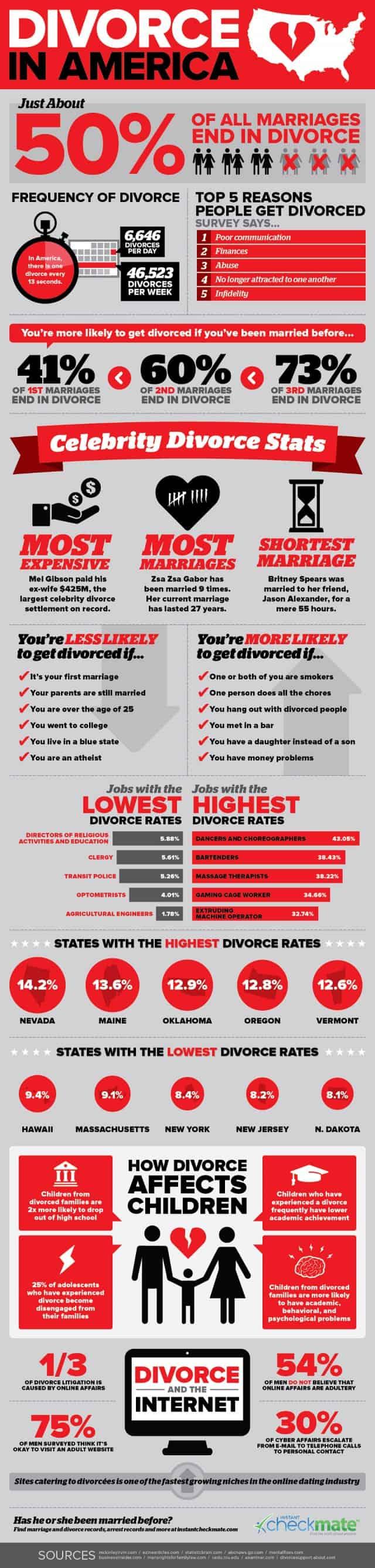 Divorce in America Infographic