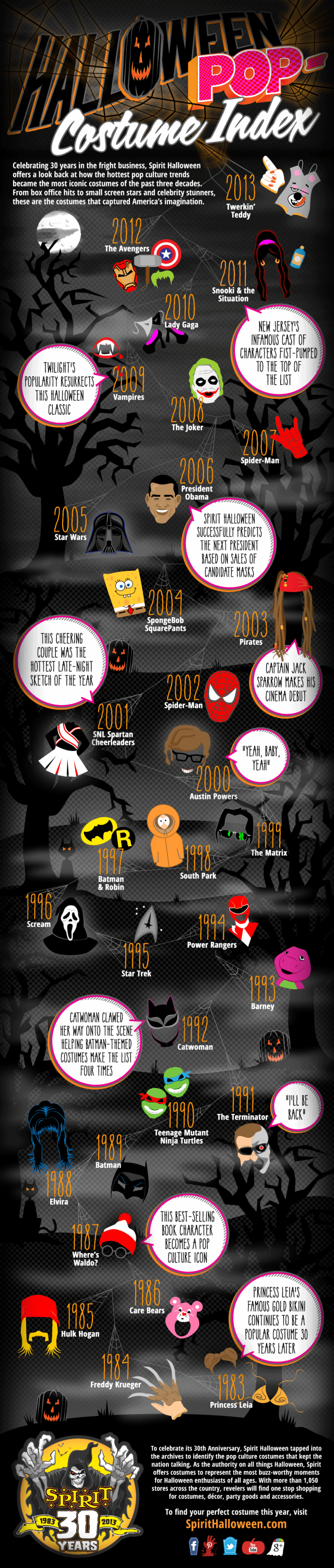 Halloween Pop Costume Index
