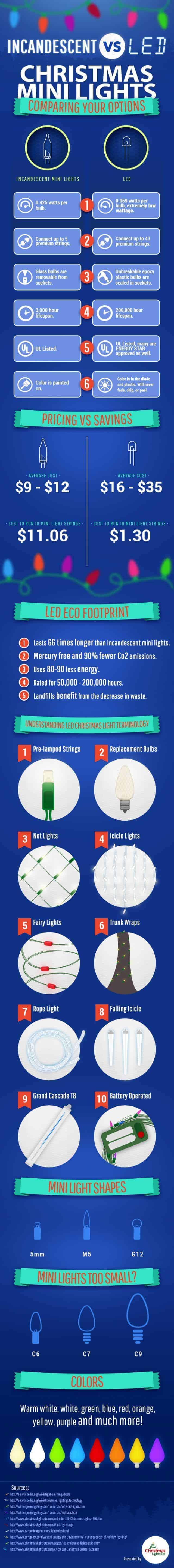 Incandescent Vs LED Christmas Lights Infographic