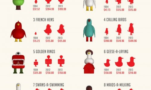 Cost of the Twelve Days of Christmas