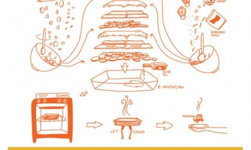 White Lasagna Infographic