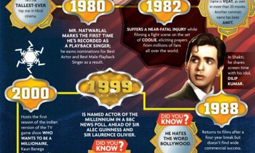 Life And Times Of Amitabh Bachchan Infographic