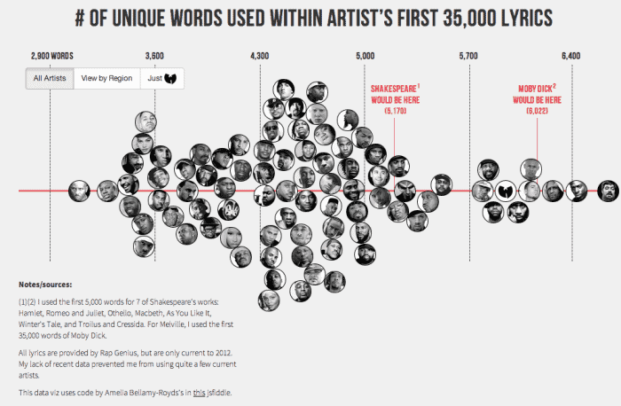 Who Has The Largest Vocabulary In Hip Hop