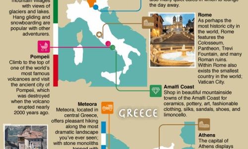 Choose Your Own Mediterranean Adventure