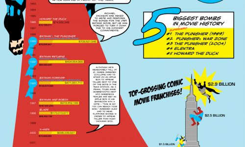 Evolution of the Superhero Movie