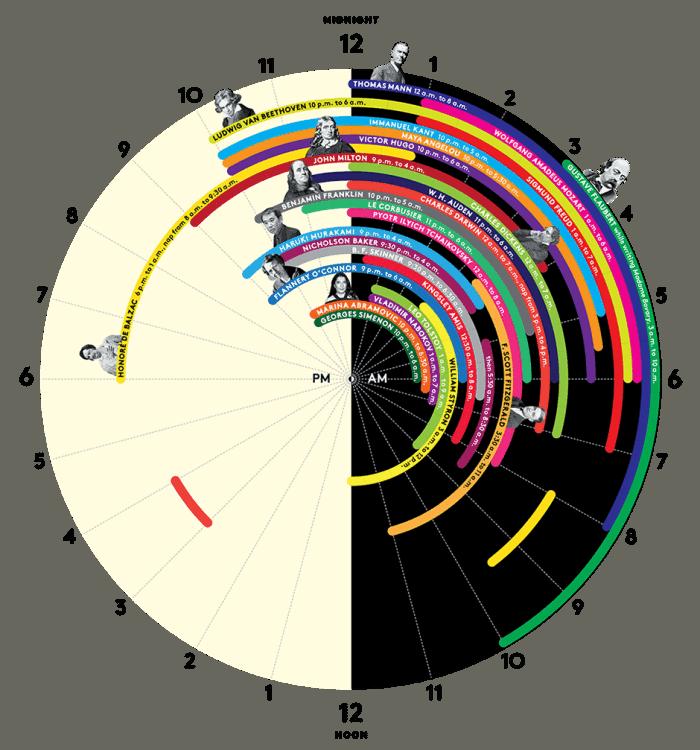 Sleep Schedules Of Genius