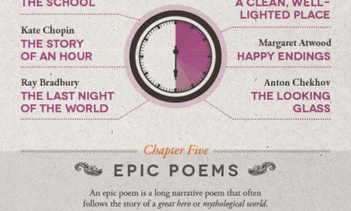 Famous Literature Words By Numbers Infographic