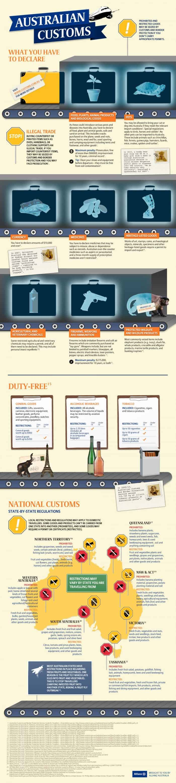 Australian Customs Infographic