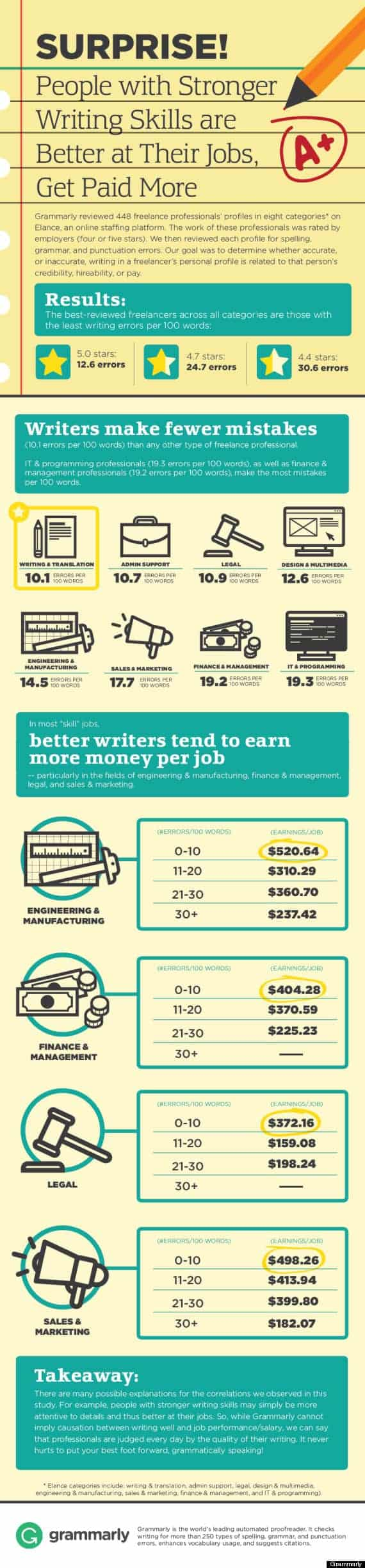 People With Stronger Writing Skills Are Better At Their Jobs