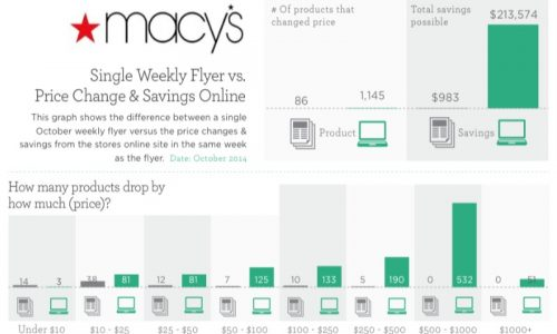 Weekly Flyers vs. Online Price Tracking