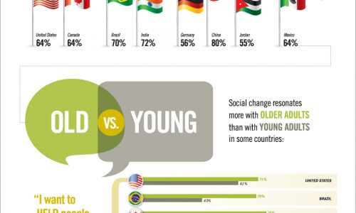 What Is The Motivation Behind Social Change