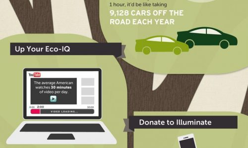 Share Responsibility For The Planet Infographic