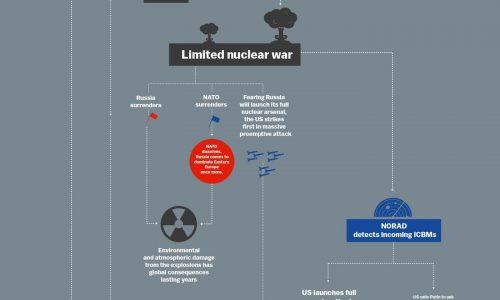 World War 3 Flowchart Infographic
