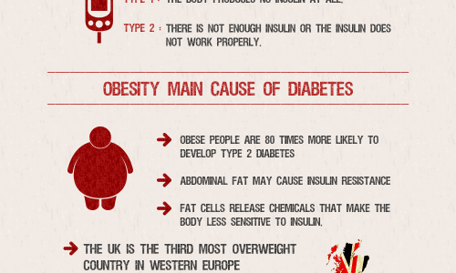 Are We Heading For A Diabetes Apocalypse