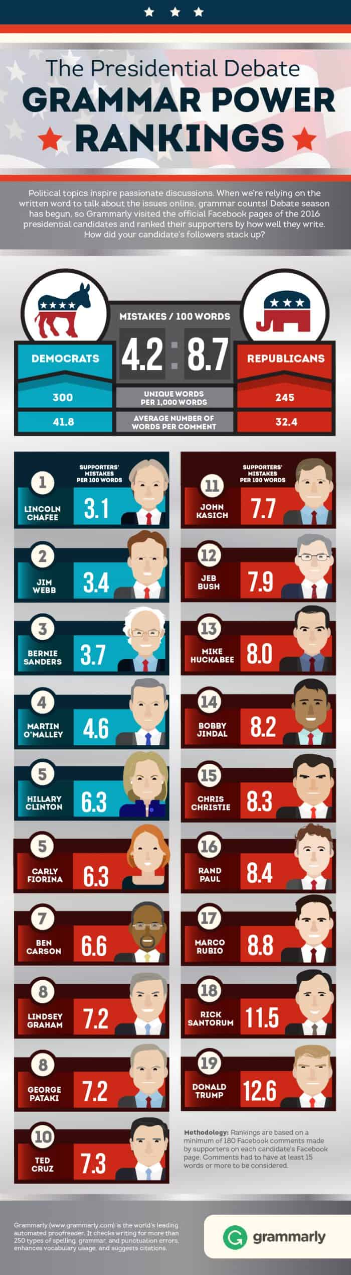 Presidential Candidates Ranked By Their Supporter's