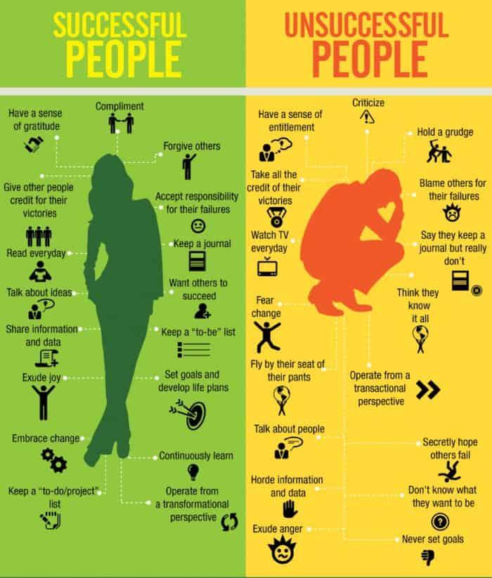 successful unsuccessful people