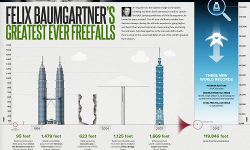 Felix baumgartners greatest ever freefalls infographic