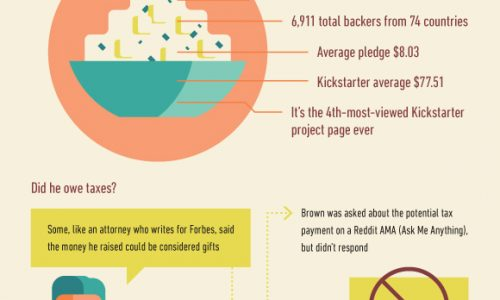 So You Want to Crowdfund a Thing