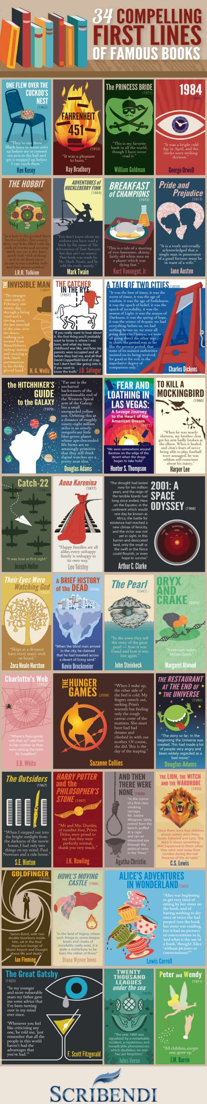 The first lines of some of the world's famous books