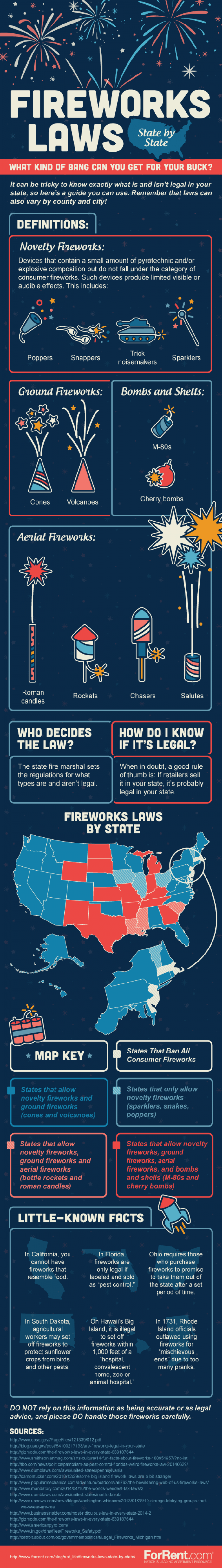 Complete guide to fireworks laws by state