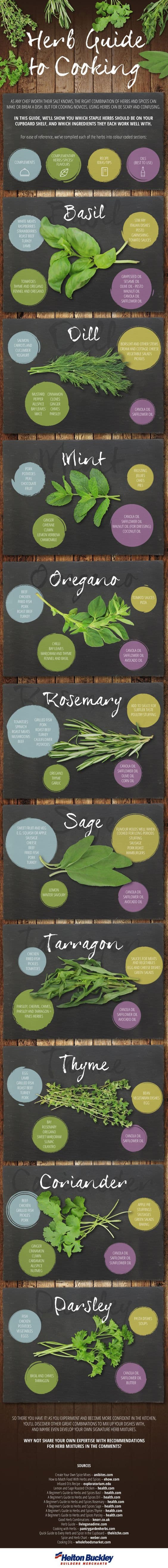 Guide To Cooking With Herbs