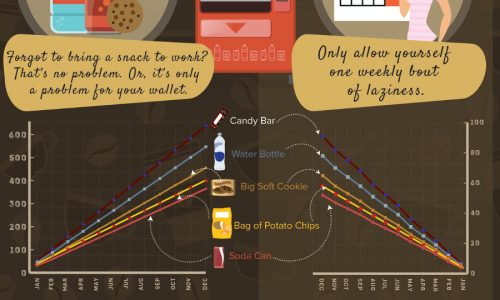 Infographic about average yearly spending on coffee and other snacks