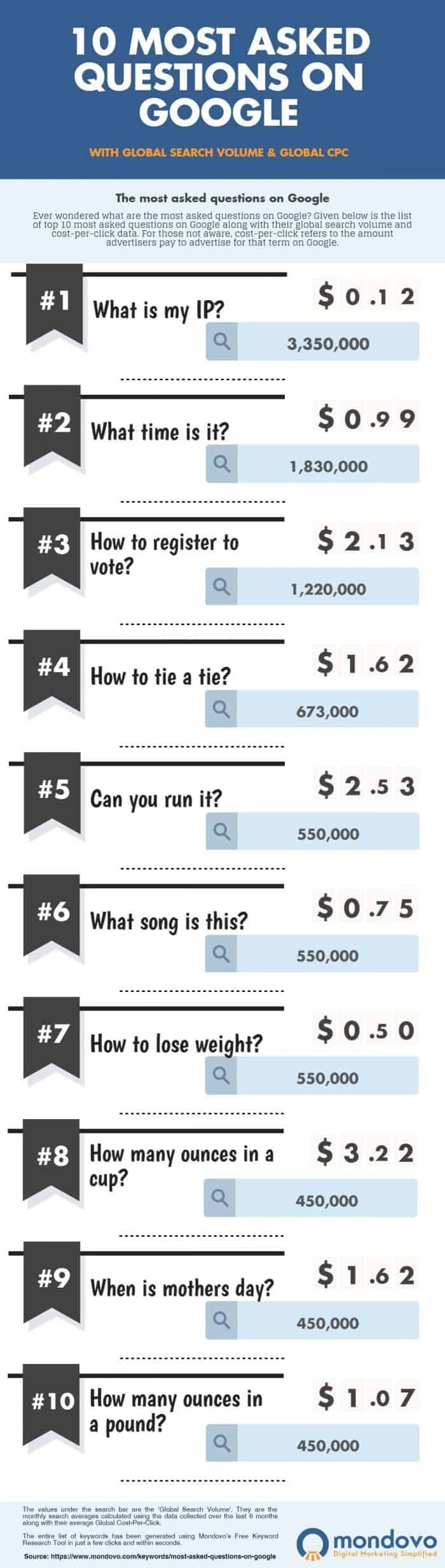 Infographic with a simple design showing 10 most asked questions on Google
