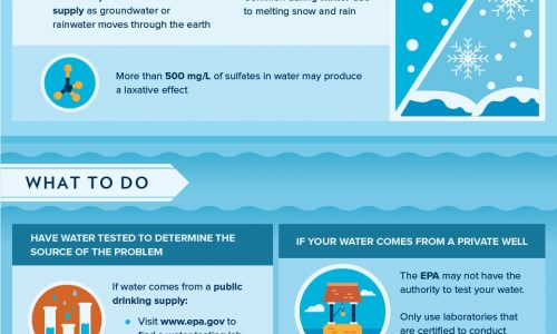This Is Why Your Drinking Water Tastes Funky