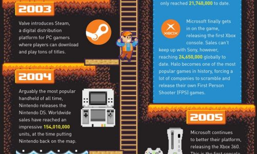 The History of Video Games Inforgraphic