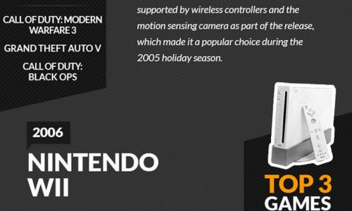 video gaming consoles from 1972 until 2017