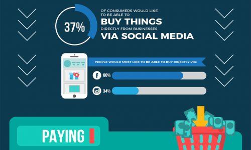 online shopping, online paying, social media advertising, statistics