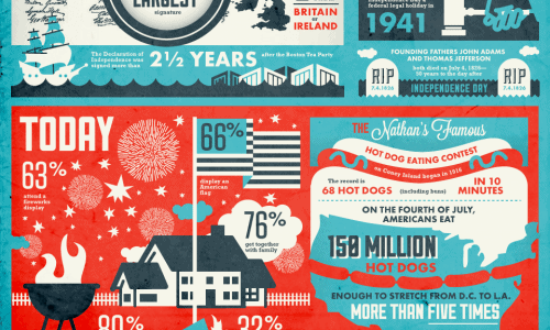 infographic describes the history of the fourth of july