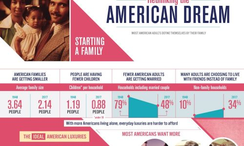 Less People Choose College Infographic
