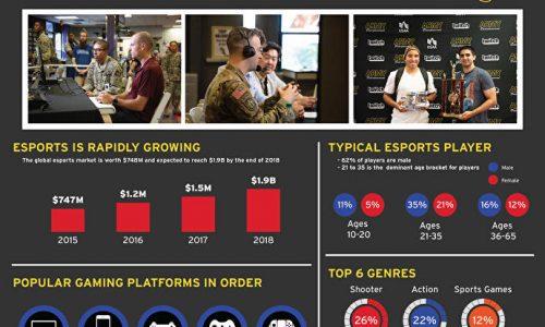 Statistics from Esports World