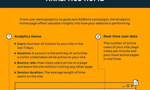 Google Analytics Can Work For You