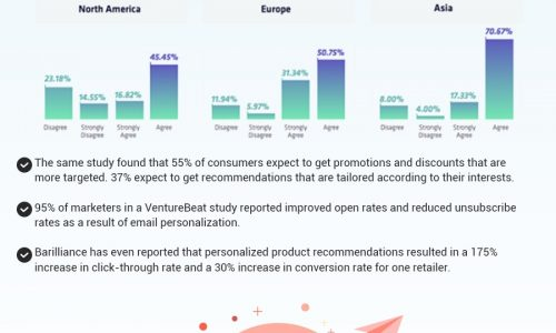 personalize email campaign infographic