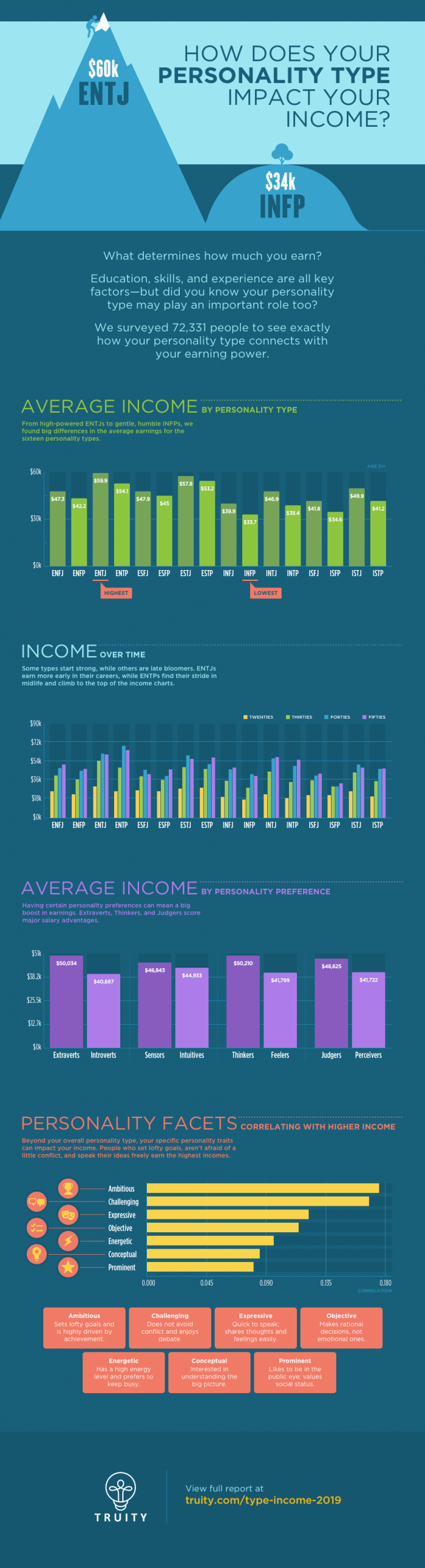 Income by personality type