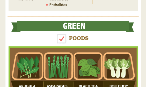 Shows food groups by color and their benefits