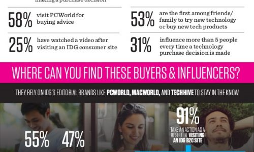 connected consumers and the technology they use