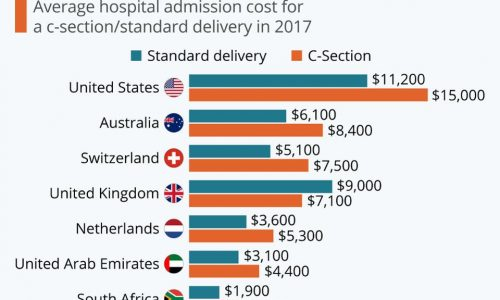Most Expensive Countries for Childbirth