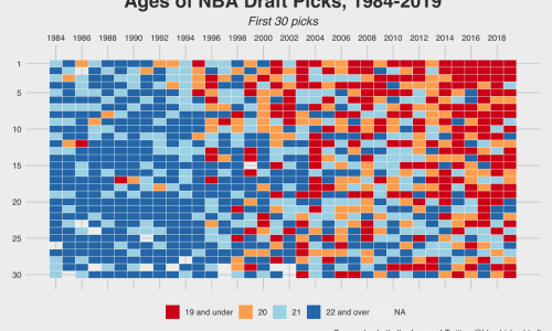 NBA Draft Pick Ages Since 1984