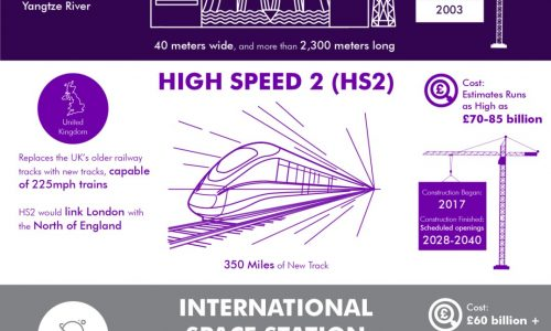 10 of the top constructions in the world