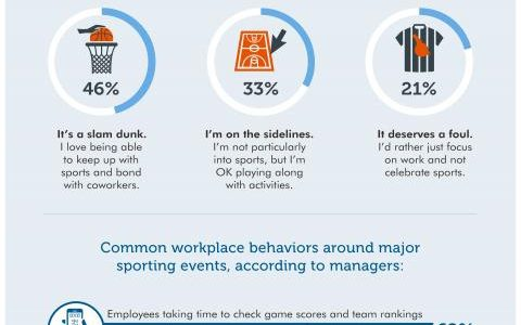 March Madness effect on workplace